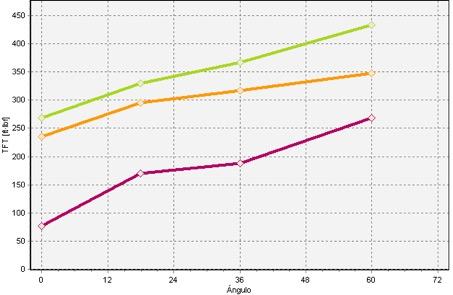 Gráfica de una análisis de columna que muestra la progresión de la fuerza